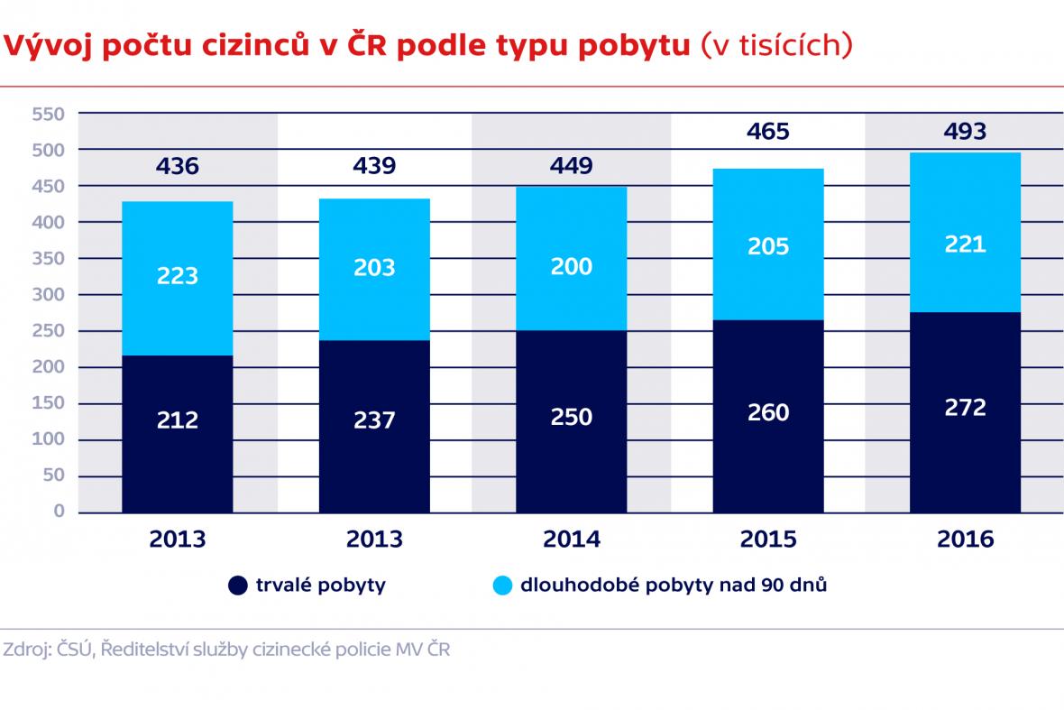 Vývoj počtu cizinců v ČR podle typu pobytu (2013 – 2016)