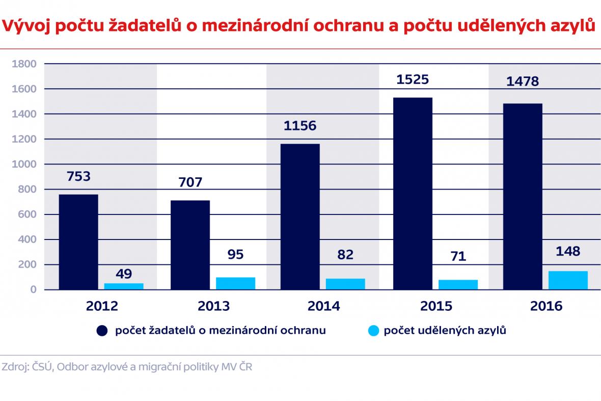 Vývoj počtu žadatelů o mezinárodní ochranu a počtu udělených azylů