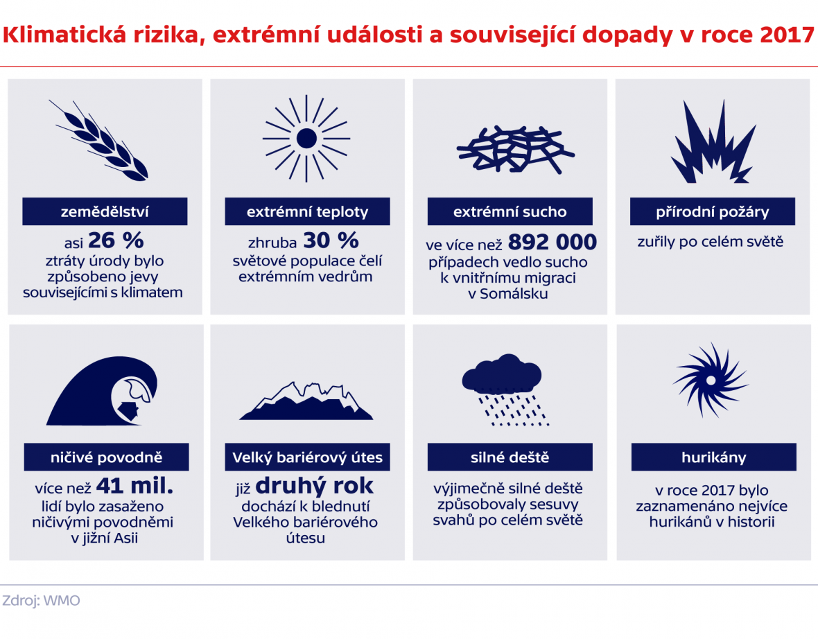 Klimatická rizika, extrémní události a související dopady v roce 2017