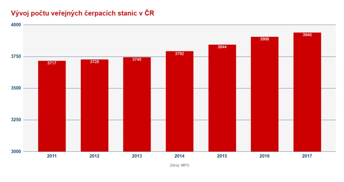 Počet veřejných čerpacích stanic v ČR
