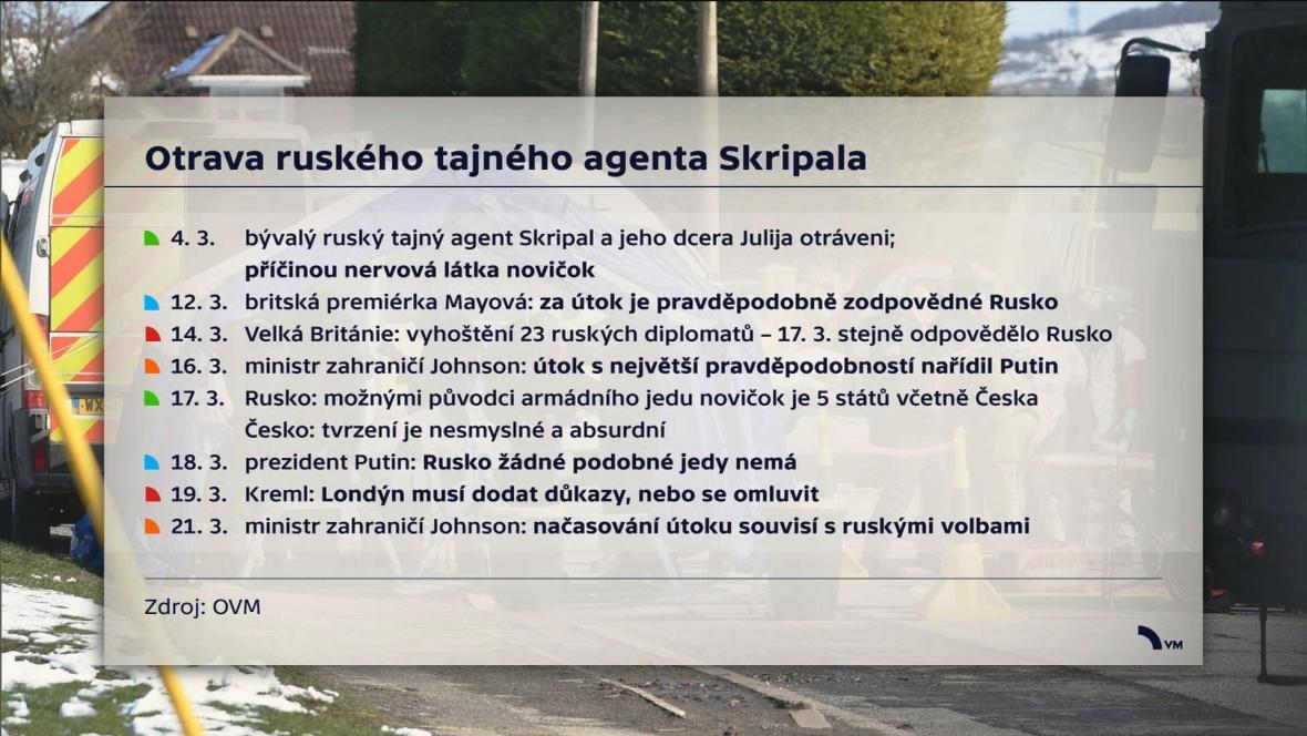 Vývoj událostí kolem útoku na Sergeje Skripala
