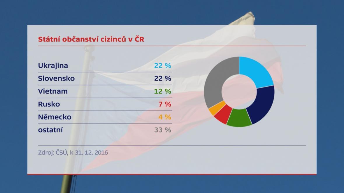 Podíl národností mezi cizinci v ČR