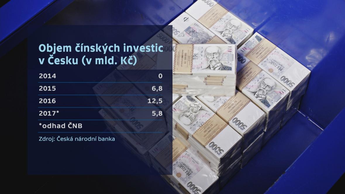 Objem čínských investic v Česku