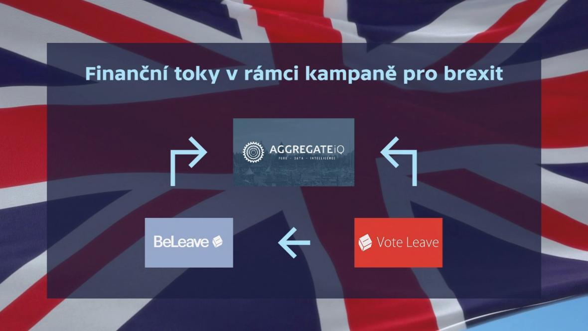 Finanční toky v kampani pro brexit