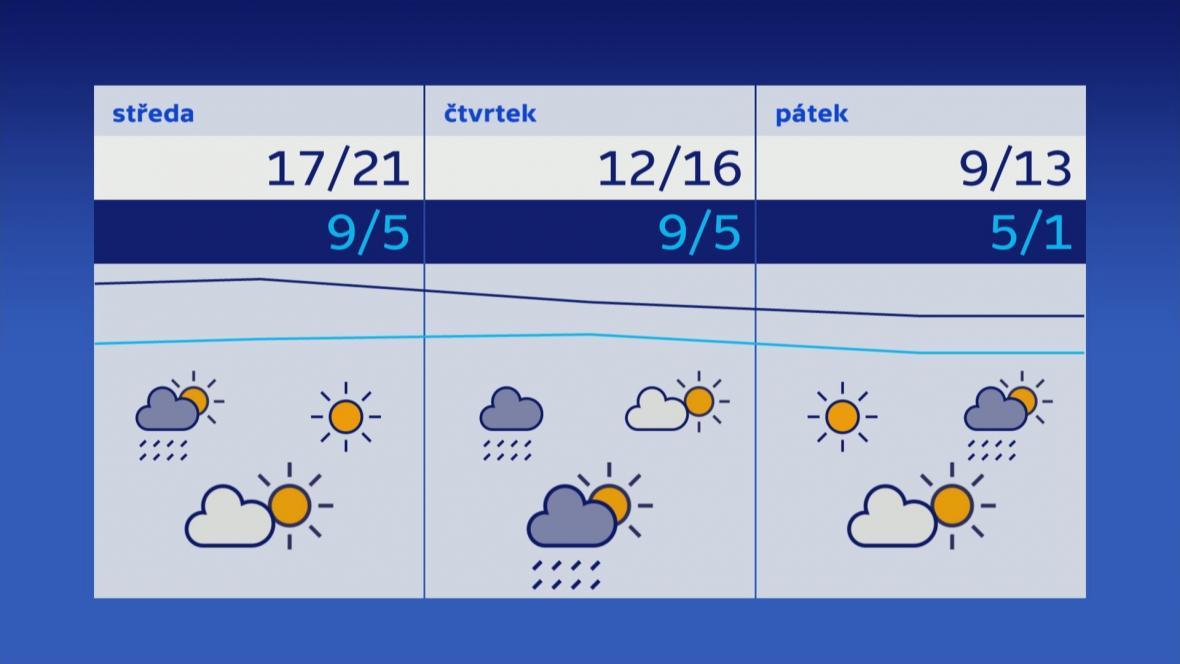 Počasí 4.–6. 4.