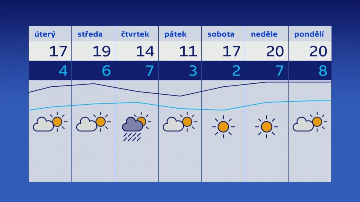 Počasí 3.–10. 4.