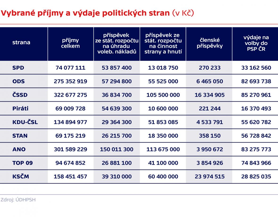 Vybrané příjmy a výdaje politických stran (v Kč)