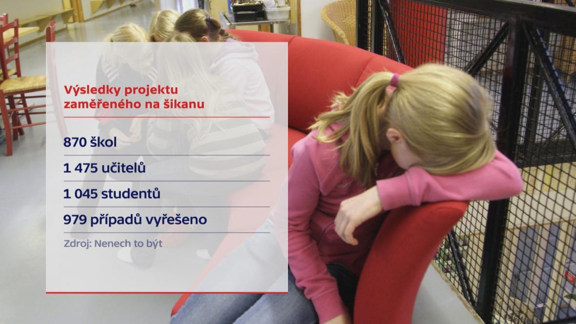 Šikana na školách