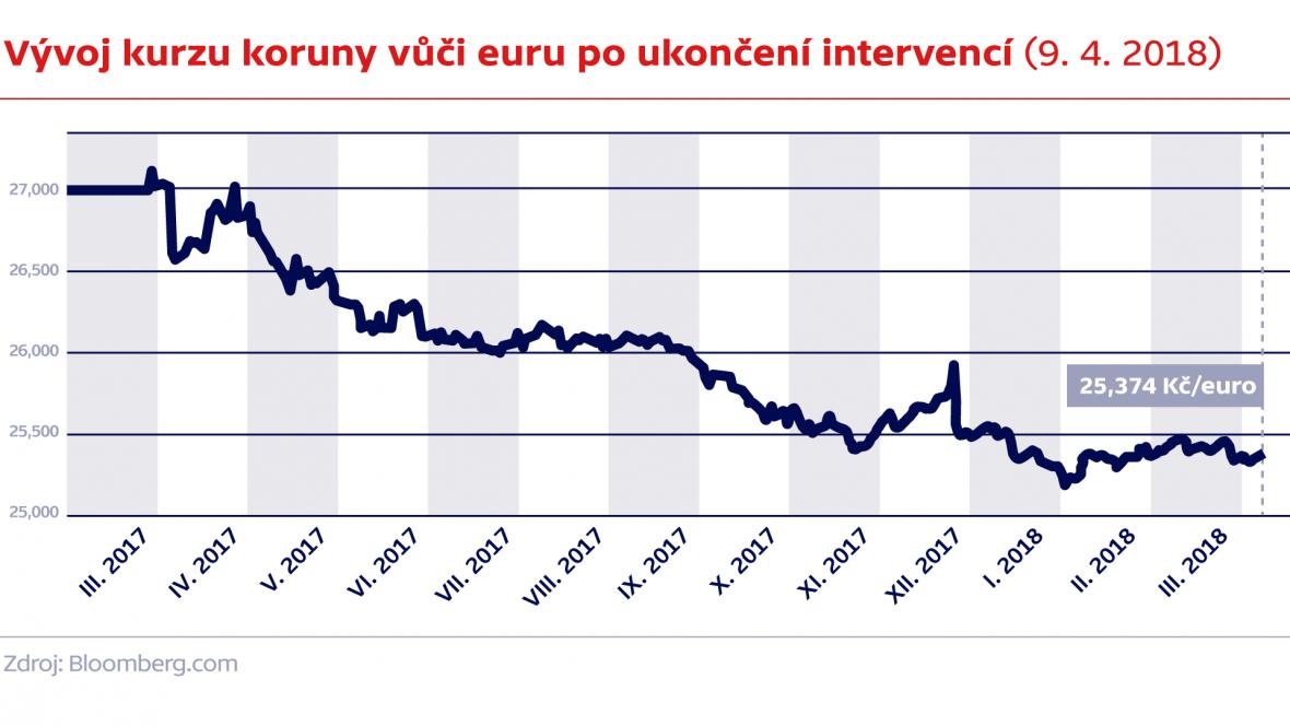 Vývoj kurzu koruny vůči euru po ukončení intervencí (9. 4. 2018)