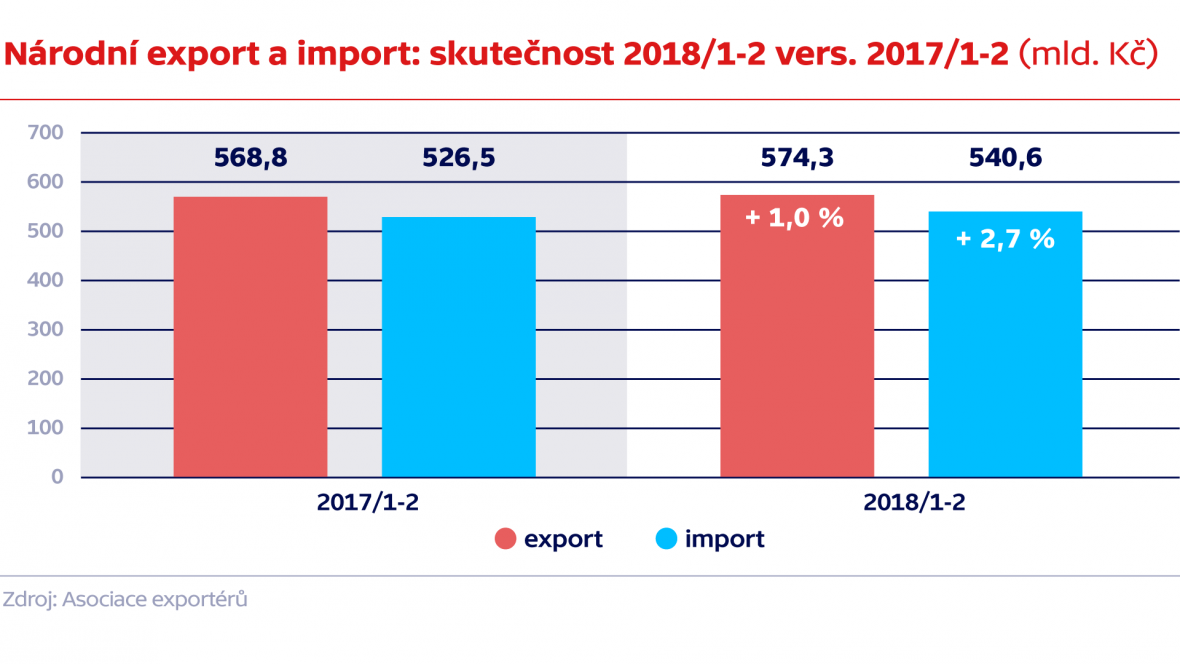 Národní export a import: skutečnost 2018/1-2 vers. 2017/1-2 (mld. Kč)