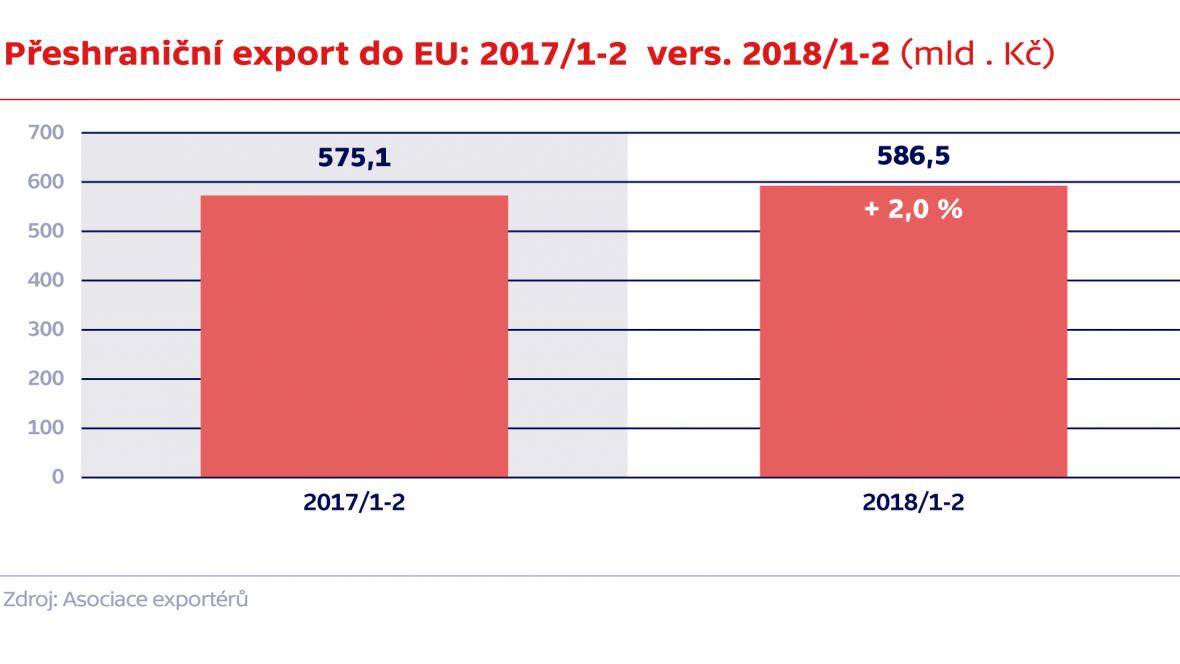 Přeshraniční export do EU: 2017/1-2 vers. 2018/1-2 (mld . Kč)