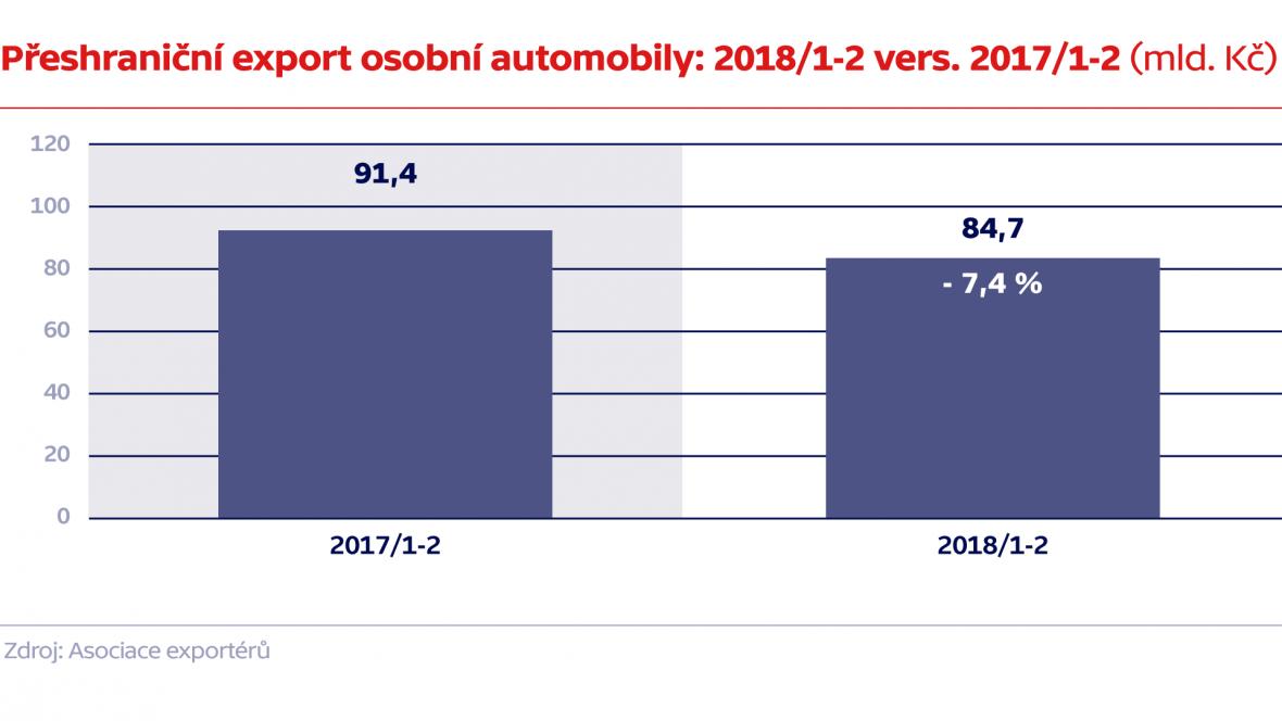 Přeshraniční export osobní automobily: 2018/1-2 vers. 2017/1-2 (mld. Kč)