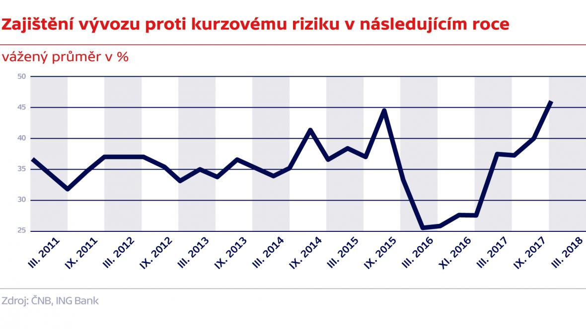 Zajištění vývozu proti kurzovému riziku v následujícím roce