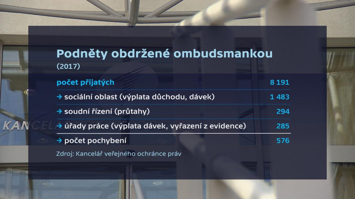 Podněty obdržené ombudsmankou v roce 2017