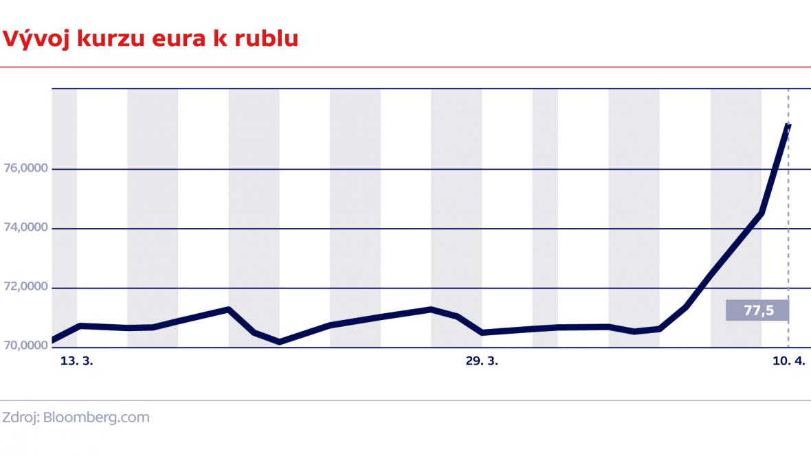 Vývoj kurzu eura k rublu