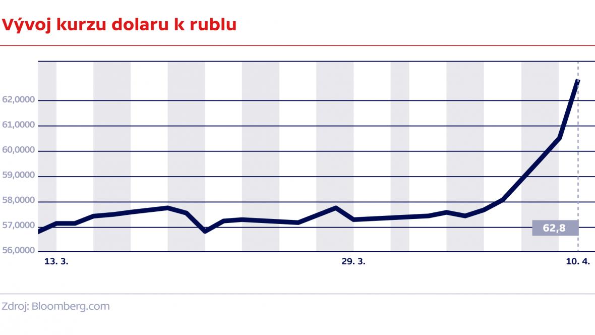Vývoj kurzu dolaru k rublu