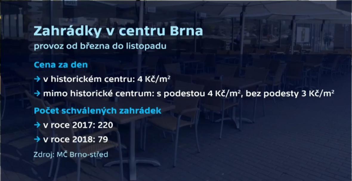 Pravidla pro předzahrádky v Brně