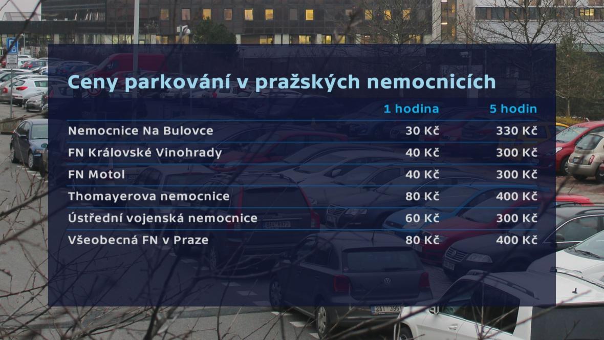 Cena parkování v pražských nemocnicích