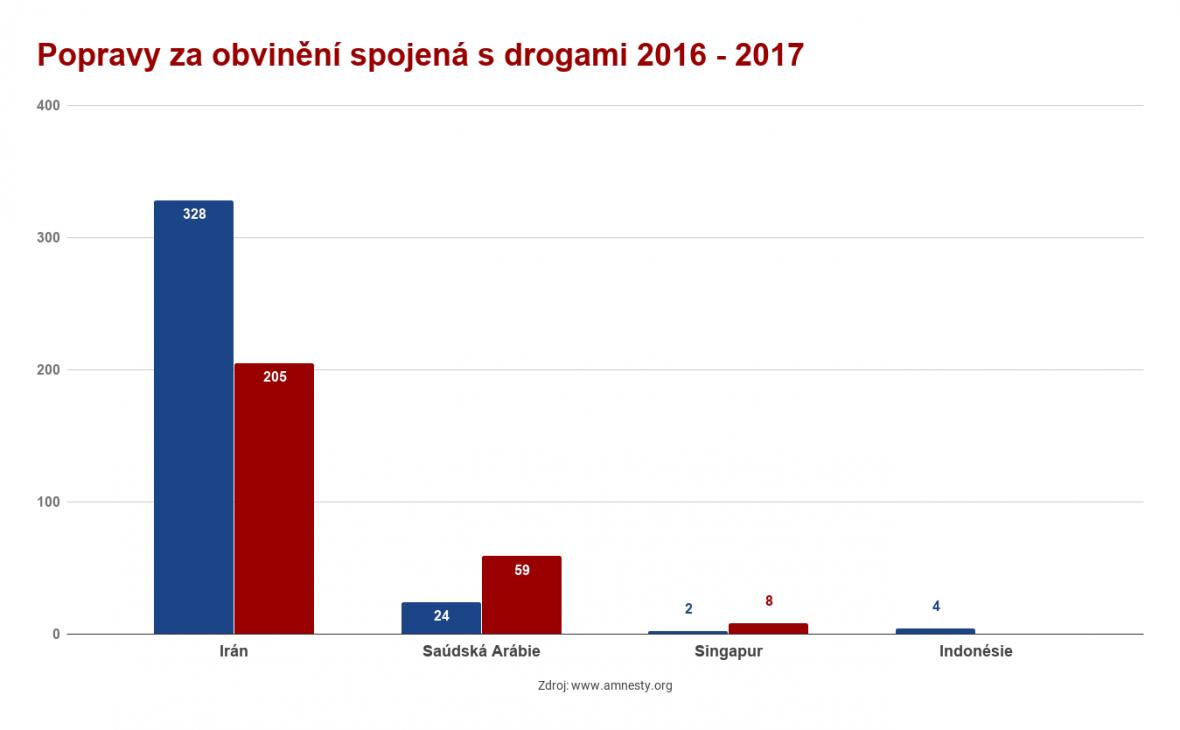 Popravy za obvinění spojená s drogami 2016 - 2017