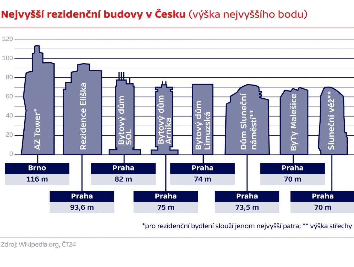 Nejvyšší rezidenční budovy v Česku (výška nejvyššího bodu)
