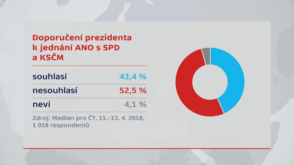 Průzkum Agentury Median pro ČT