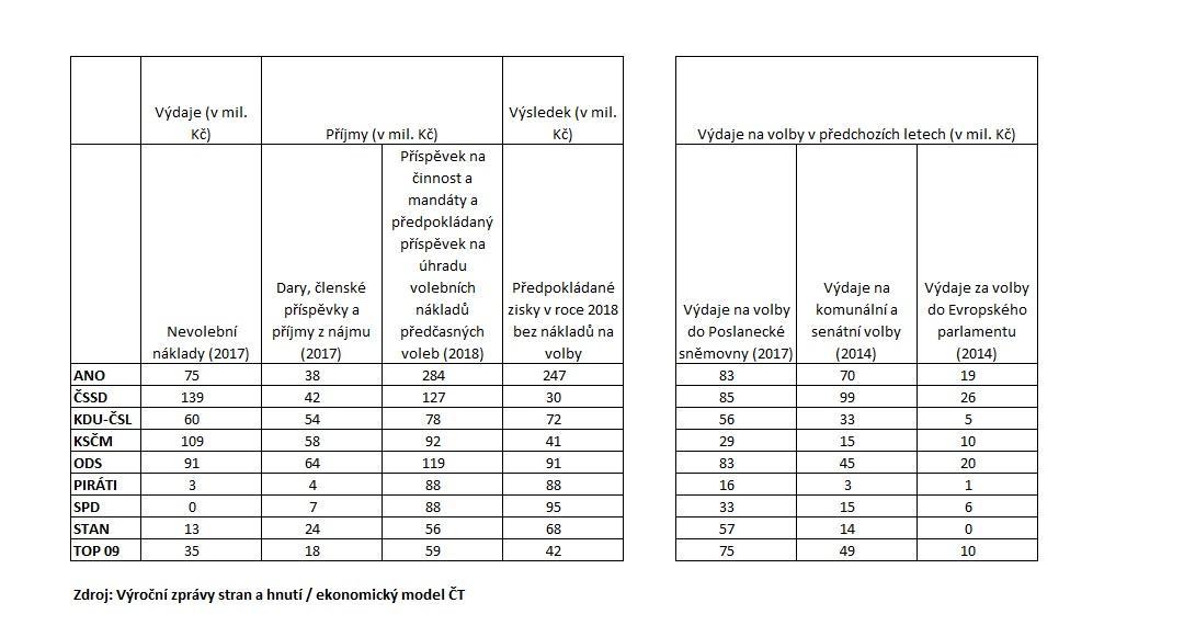 Příjmy a výdaje jednotlivých stran