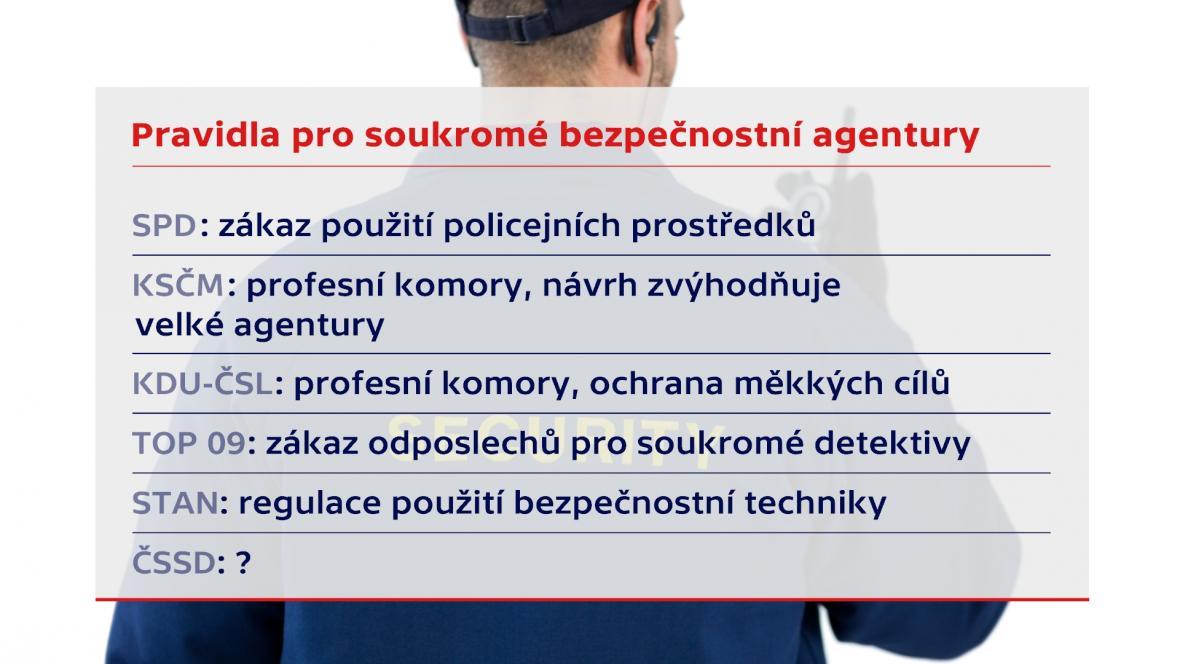 Bezpečnostní agentury