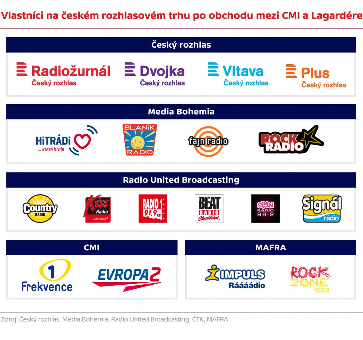 Vlastníci na českém rozhlasovém trhu obchodu mezi CMI a Lagardére