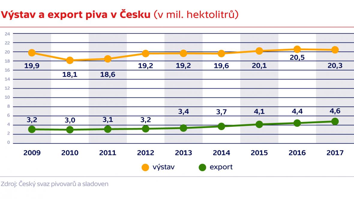Výstav a export piva v Česku (v mil. hektolitrů)