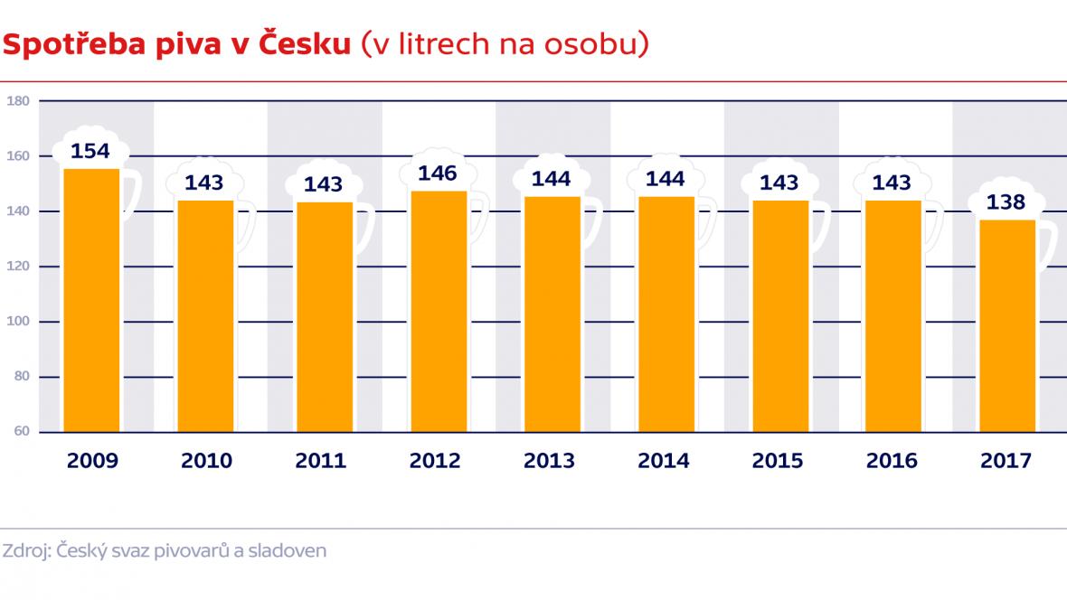 Spotřeba piva v Česku (v litrech na osobu)