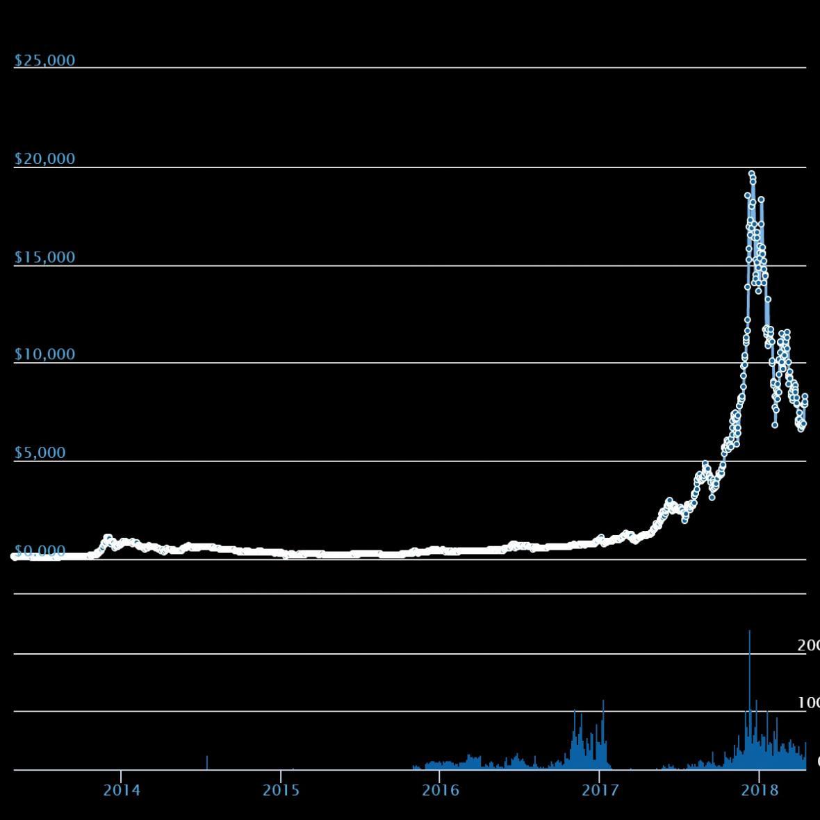 Kurz bitcoinu