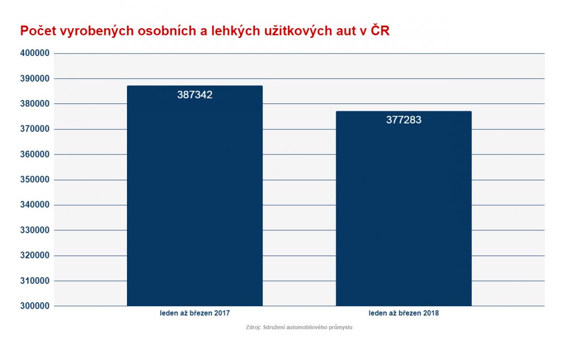 Výroba aut za 1Q 2018 a 2017