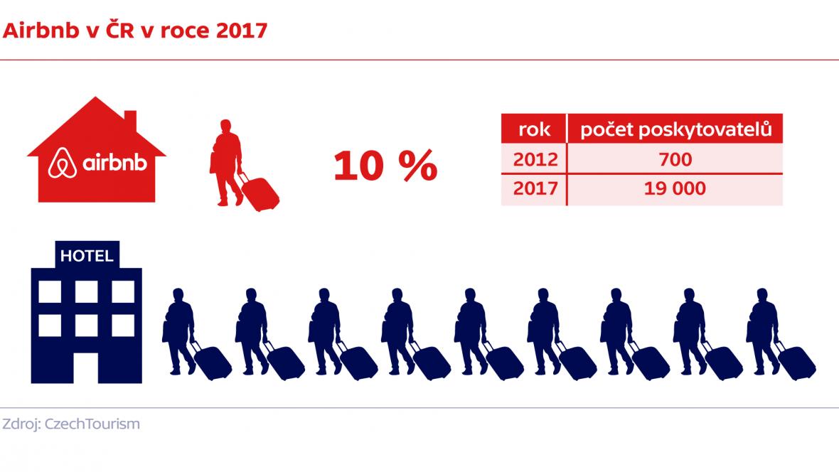 Airbnb v ČR v roce 2017