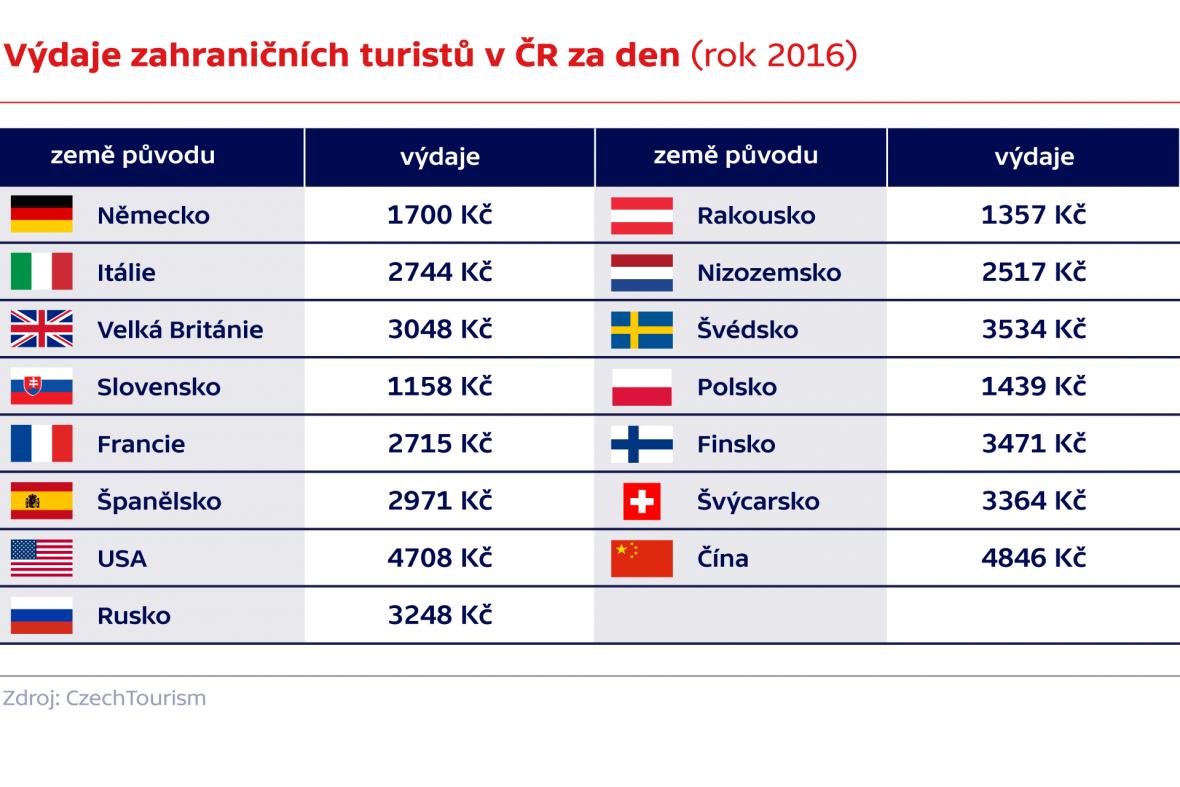 Výdaje zahraničních turistů v ČR za den (rok 2016)