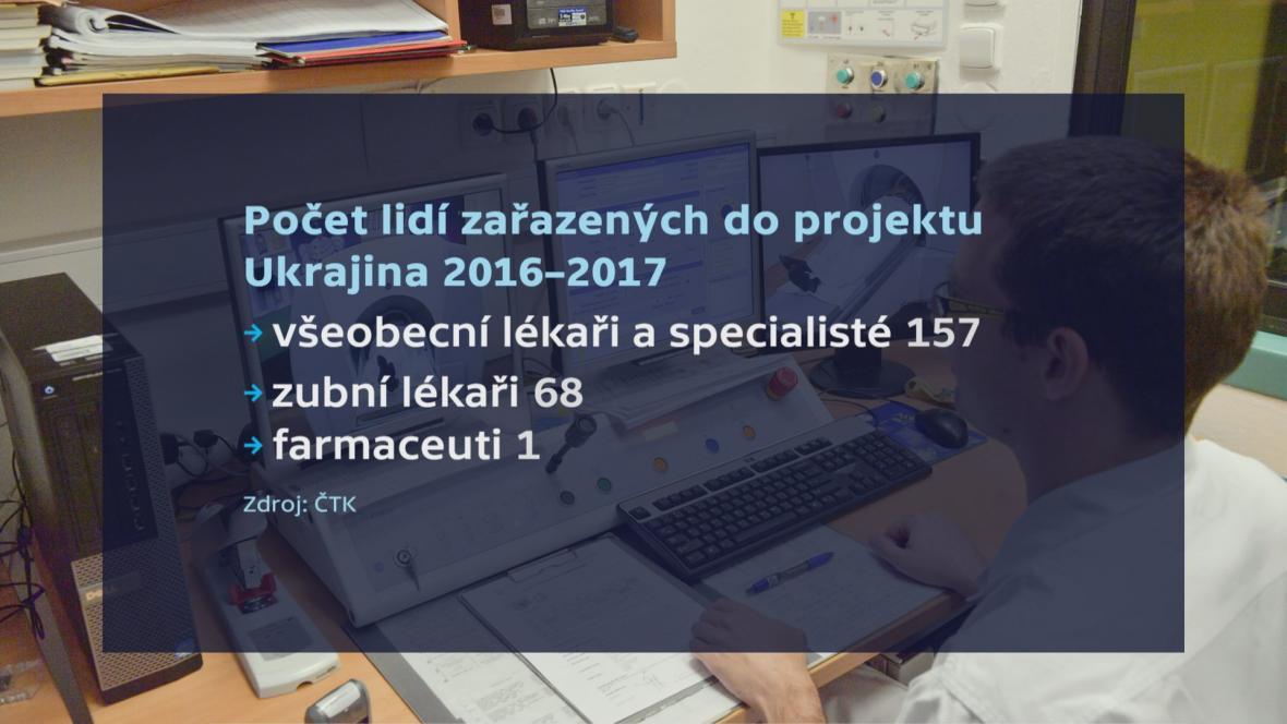Zdravotnický projekt Ukrajina