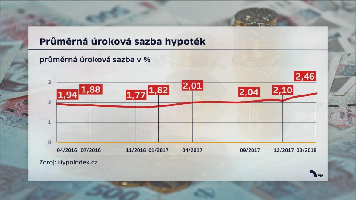Průměrná úroková sazba hypoték