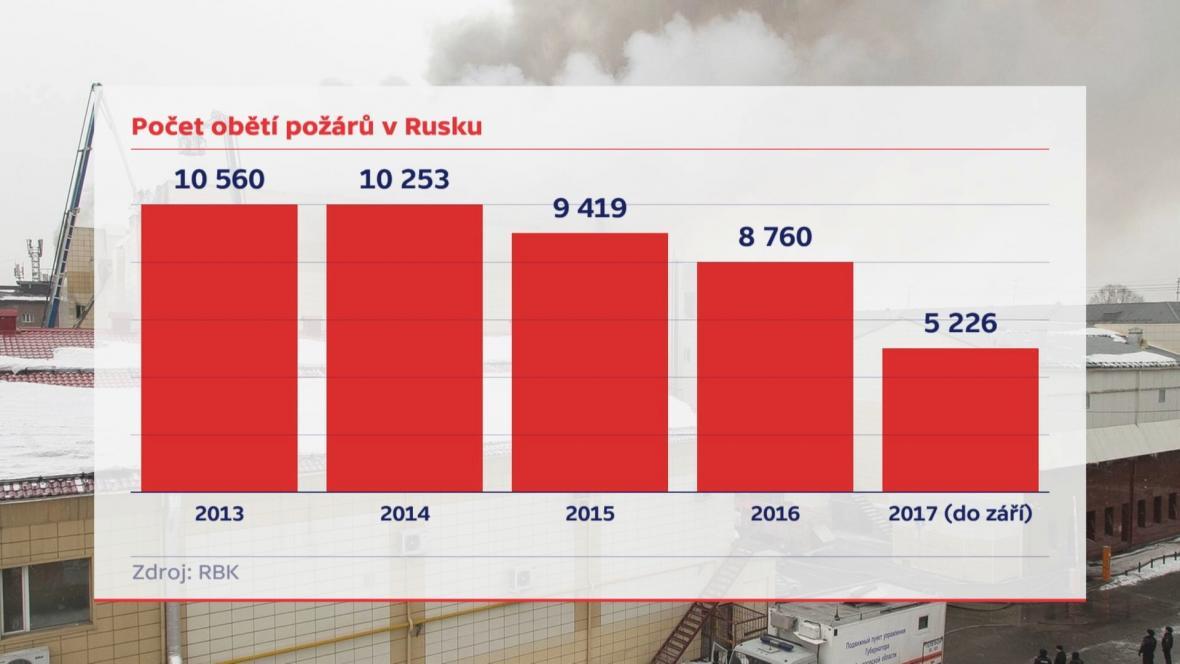 Počet obětí požárů v Rusku