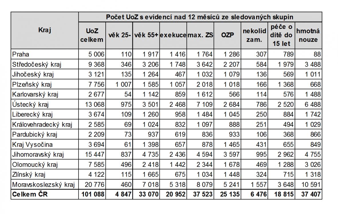 Struktura dlouhodobě nezaměstnaných podle regionů