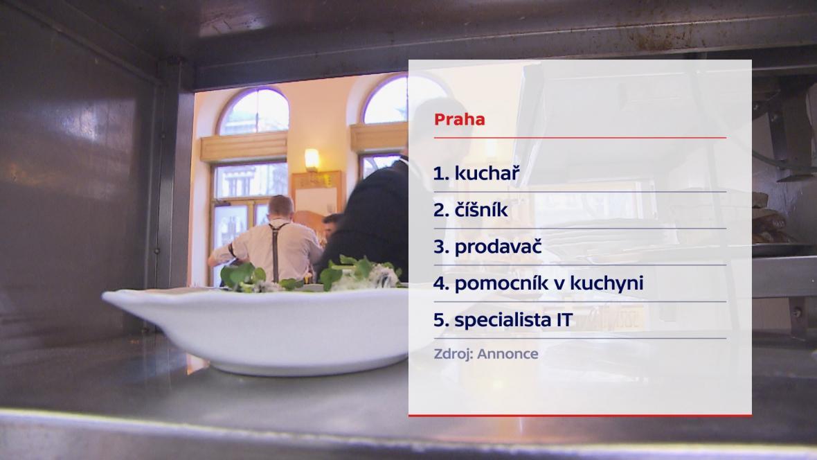 Nejžádanější profese v Praze