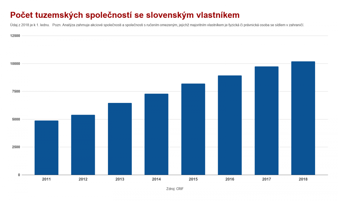 Počet tuzemských společností se slovenským vlastníkem