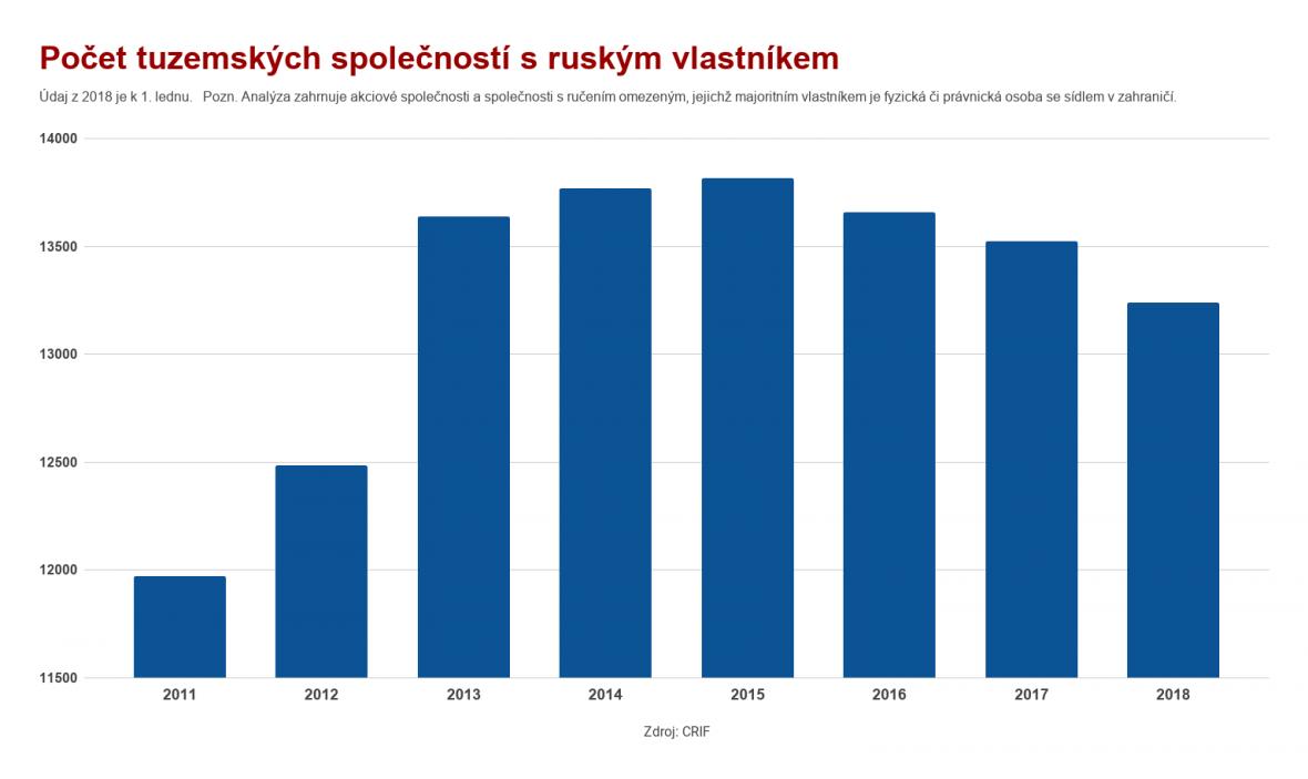 Počet tuzemských společností s ruským vlastníkem