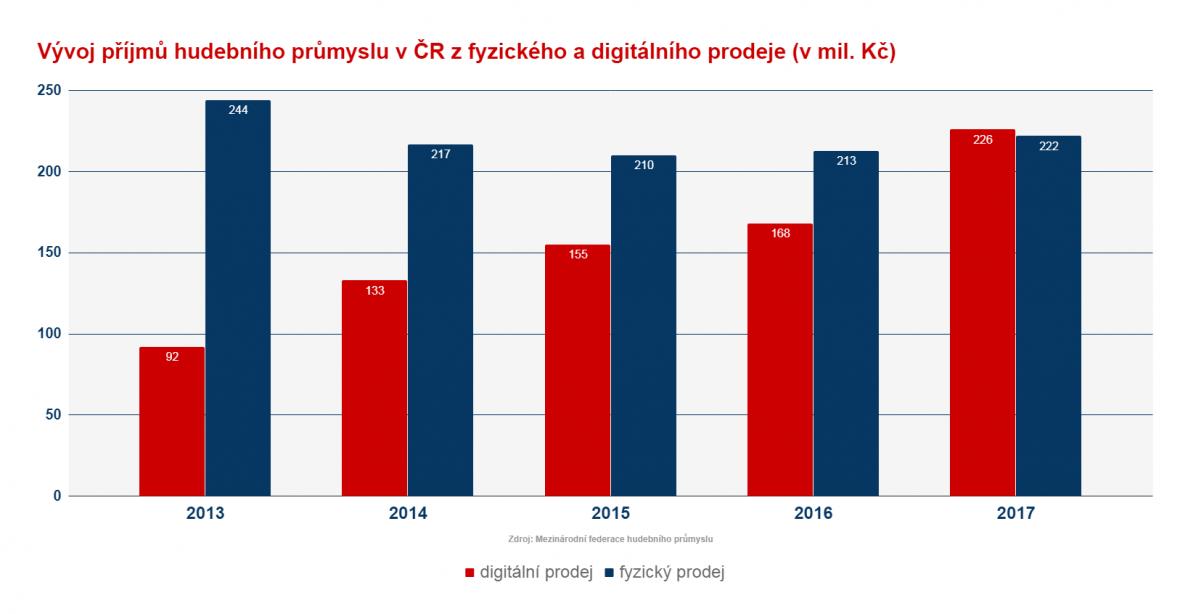 Příjmy českého hudebního průmyslu
