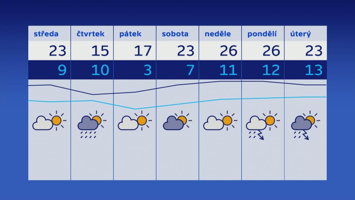 Počasí v dalších dnech