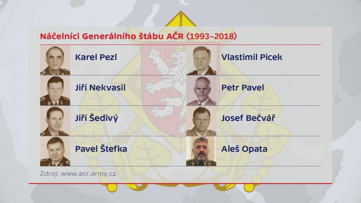 Náčelníci generálního štábu