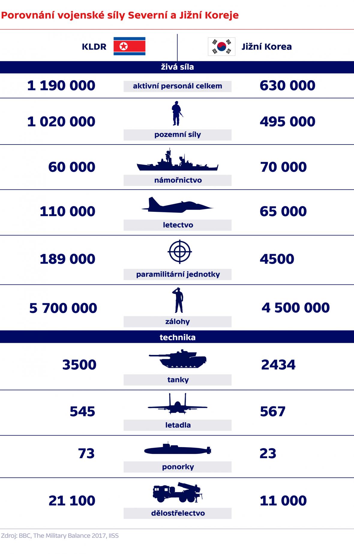 Porovnání vojenské síly Severní a Jižní Koreje