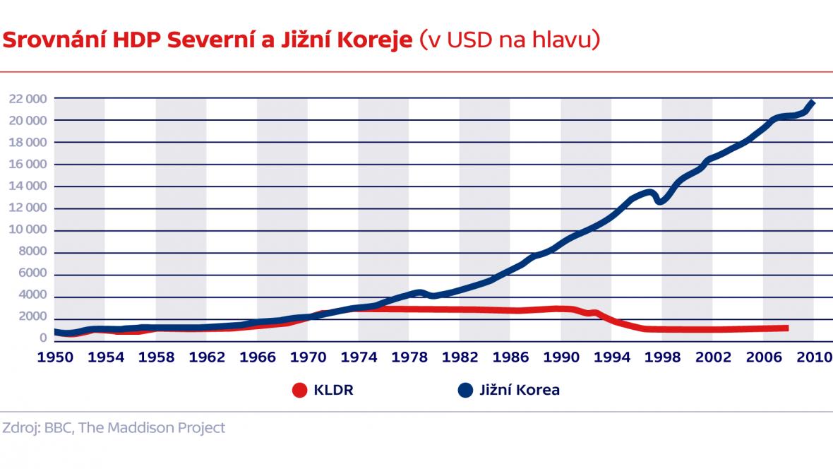 Srovnání HDP Severní a Jižní Koreje