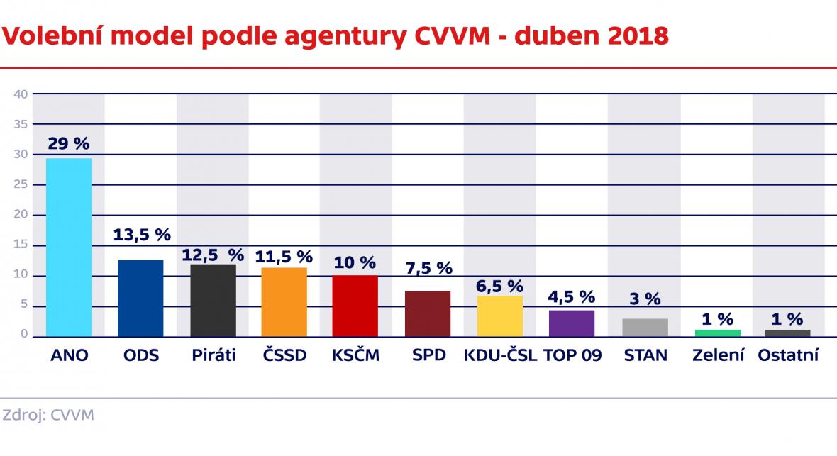 Volební model podle agentury CVVM - duben 2018