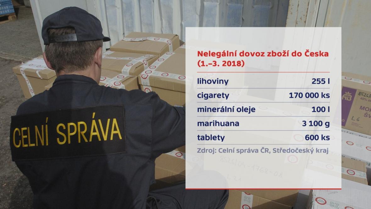 Celní správa ve středních Čechách za leden až březen 2018