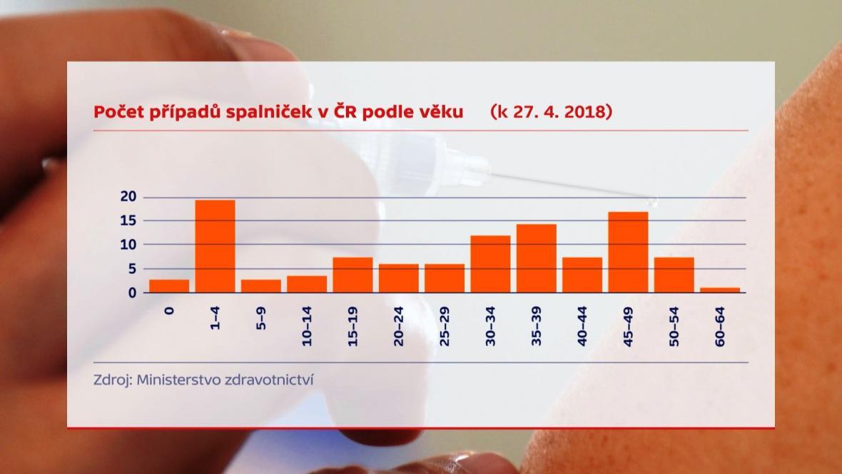 Počet případů spalniček podle věku (k 27. dubnu 2018)
