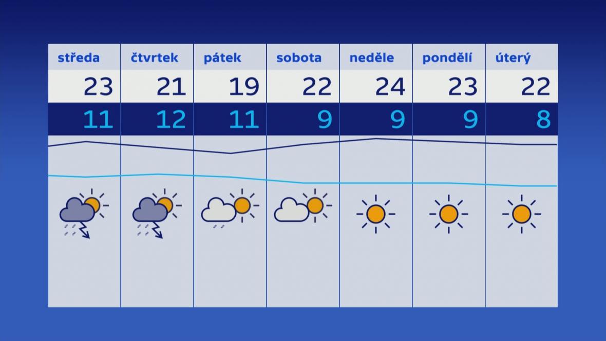 Počasí 2.–8. 5.